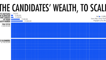 A Staggering Scrolling Visualization Of Bloomberg's Fortune Compared To The Other Candidates