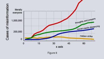 Flatten The Curve Of Armchair Epidemiology