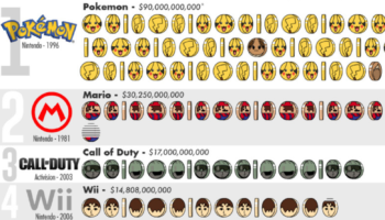 The Most Successful Video Game Franchises Of All Time By Revenue, Visualized