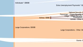 Where All The Money In The $2 Trillion Coronavirus Stimulus Bill Is Going, Visualized
