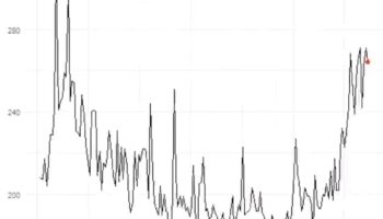 The Numbers Of Jobless Claims In The US From 1987 To Right Now, Visualized