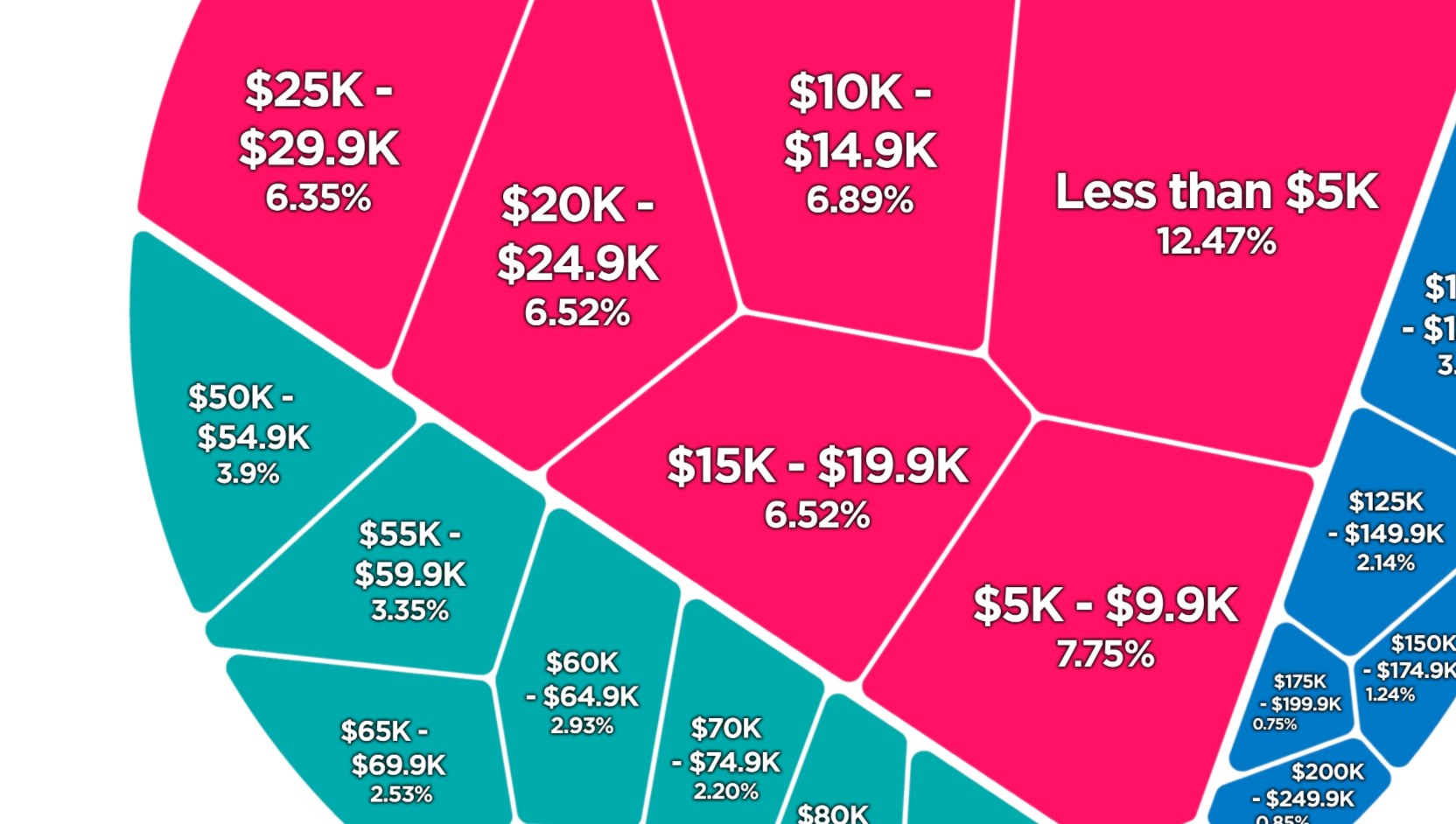 The Percentage Of American Workers In Each Income Bracket, Visualized - Digg