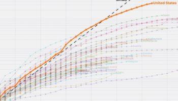 How To Read The Coronavirus Graphs