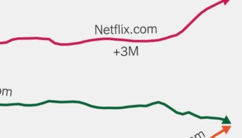 How The Virus Has Changed The Way We Use The Internet, Charted