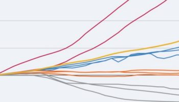 The Price Changes Of Goods Compared To Wages In The US Over The Past 30 Years, Visualized