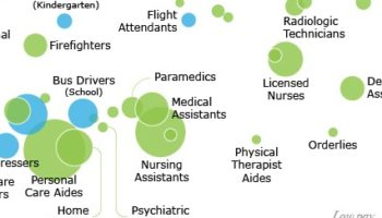 The Occupations With The Highest Risk Of Coronavirus Exposure, Visualized