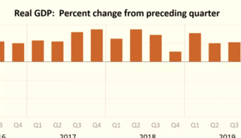 The Economy Shrunk At The Fastest Pace Since The Great Recession
