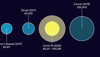 A Visualization Of The Projected Deaths Of COVID-19 Compared To Other Leading Causes