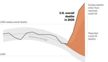 Excess US Deaths Hit Estimated 37,100 In Pandemic's Early Days, Far More Than Previously Known
