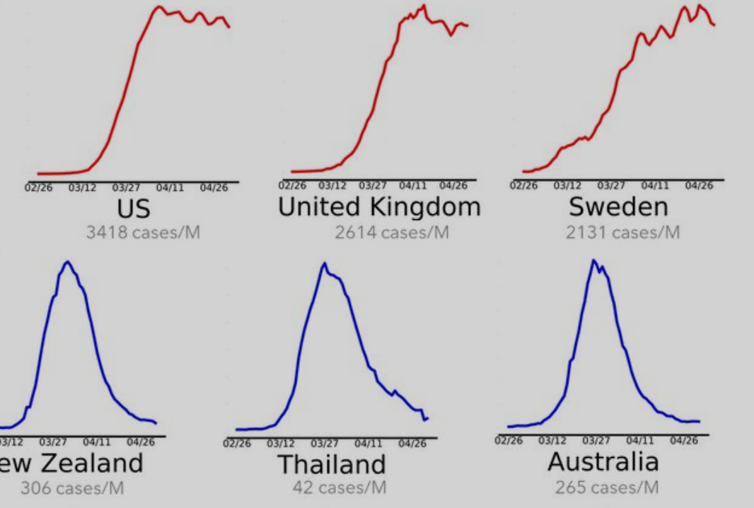 A Stark Visualization Of Different Countries' COVID-19 Case Growth Shows The US, UK And Sweden's Struggles - Digg