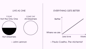 Famous Quotes About Hope, Visualized As Charts