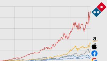 How Domino's Stock Returned 4,595%