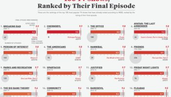 100 TV Shows Ranked By Their Final Episode, Visualized