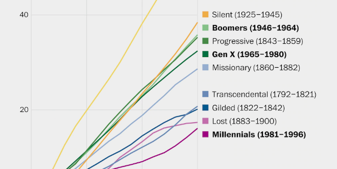 The Unluckiest Generation In US History
