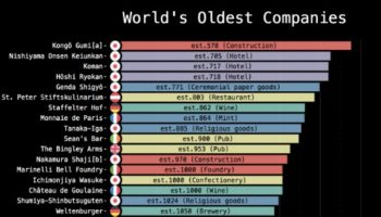 The Oldest Companies In The World, Visualized