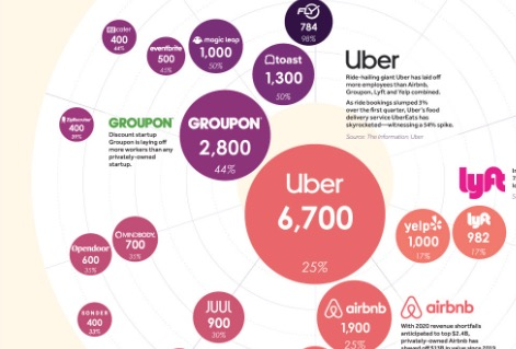 Startup Companies Laying Off The Most Workers Due To COVID-19, Visualized - Digg