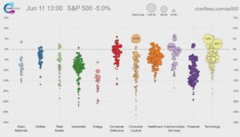 The Volatility Of The Stock Market Over The Past Week In 30 Seconds, Visualized
