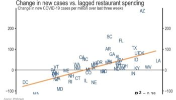 This Chart Shows The Link Between Restaurant Spending And New Cases Of Coronavirus