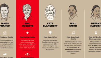 The Most Hardworking Actors In Hollywood In The Last 10 Years, Visualized