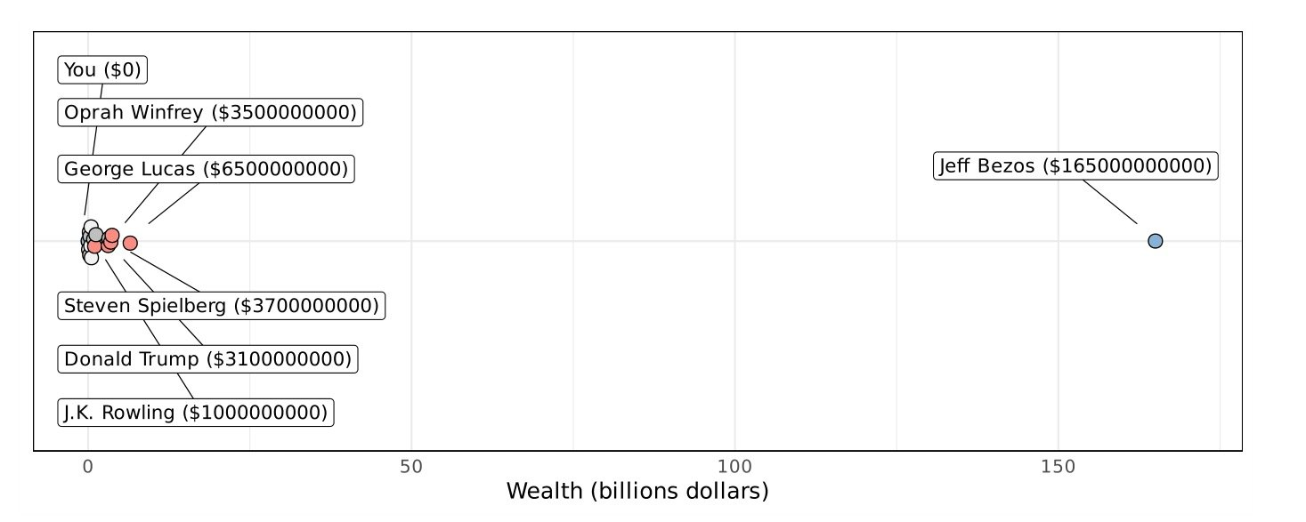 believe it or not your net worth is way closer to elon musk oprah and michael bloomberg than theirs is to jeff bezos elon musk oprah and michael bloomberg