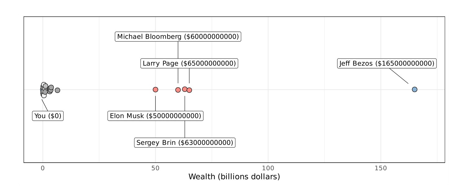 The Best Elon Musk Net Worth Chart