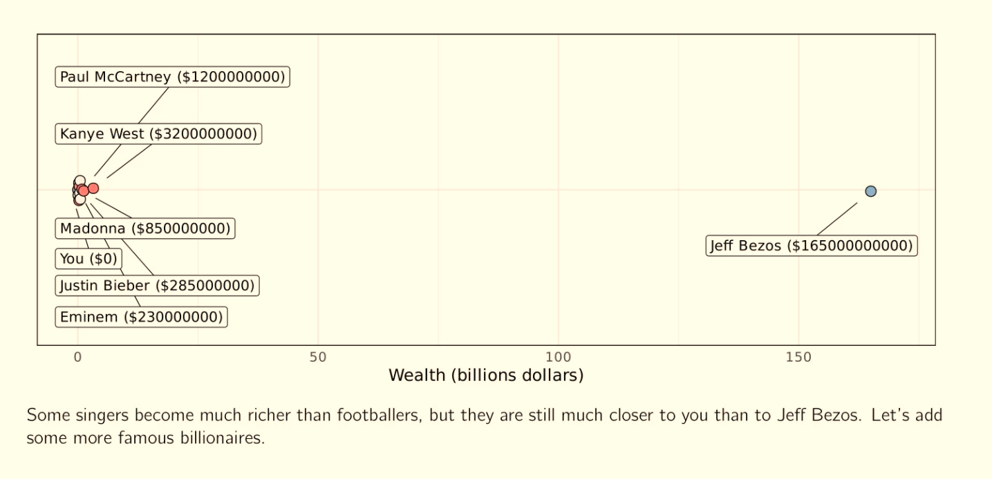 Believe It Or Not, Your Net Worth Is Way Closer To Elon Musk, Oprah And Michael Bloomberg Than Theirs Is To Jeff Bezos - Digg