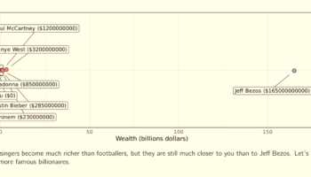Believe It Or Not, Your Net Worth Is Way Closer To Elon Musk, Oprah And Michael Bloomberg Than Theirs Is To Jeff Bezos