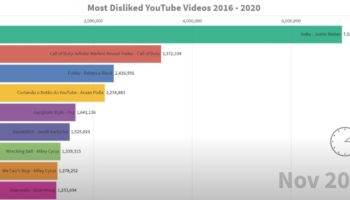 The Most Disliked Videos On YouTube From 2016 To 2020, Visualized