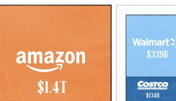 Amazon's Gigantic Market Value Compared With Other Retailers, Visualized