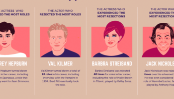 The Hollywood Stars That Have Been Rejected The Most Times, Visualized