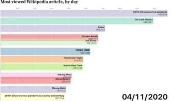 The Most Viewed Wikipedia Articles From This Year So Far, Visualized