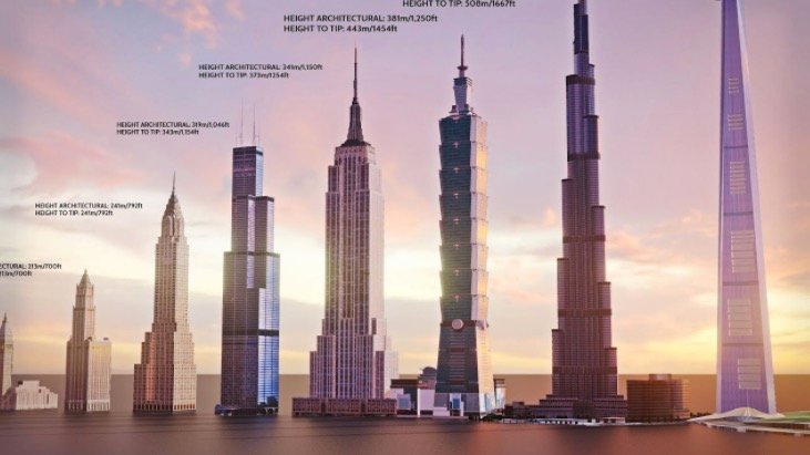 The Tallest Building In The World From 1901 To 2022, Visualized - Digg