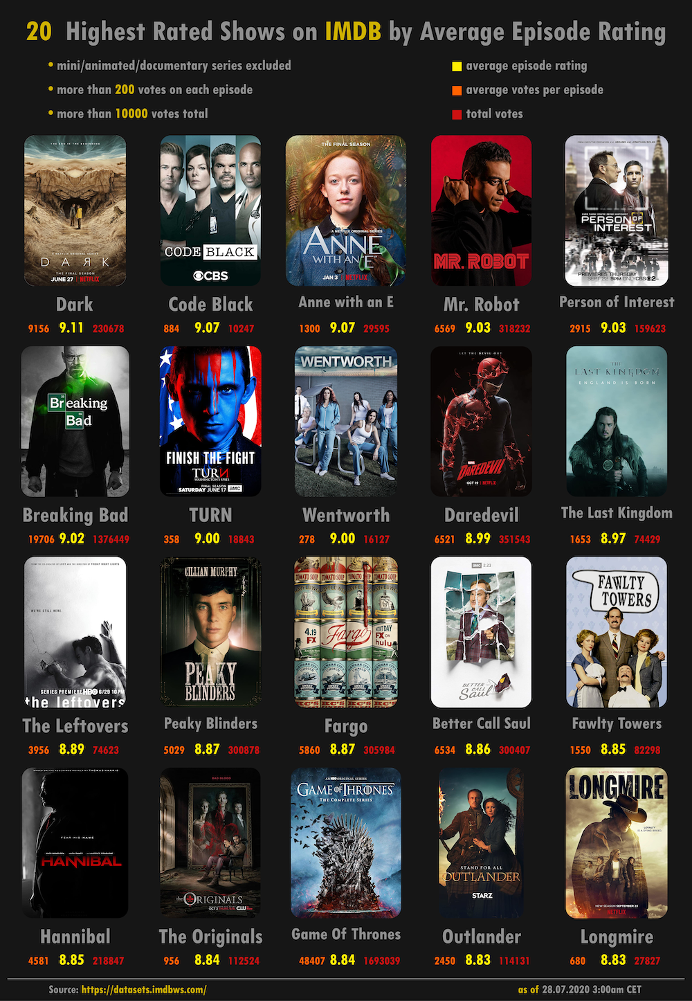 The Highest Rated Tv Shows On Imdb Visualized Digg