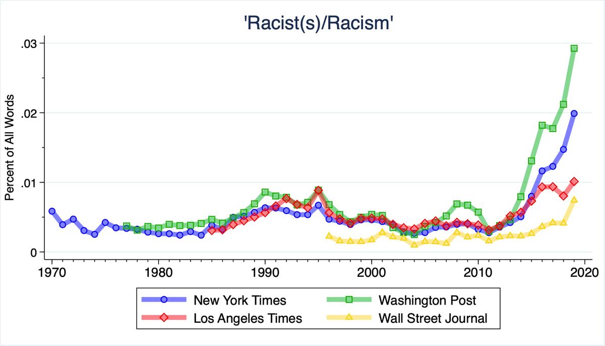 How The Media Led The Great Racial Awakening