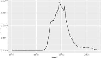 The Popularity Of The Name 'Karen' Over Time, Visualized