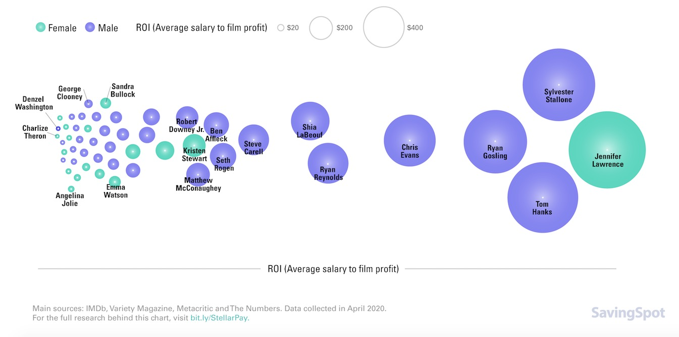 The Most Overpaid And Underpaid Movie Stars, Visualized