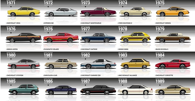 Every Motor Trend Car Of The Year Winner From 1949 To 2020, Visualized