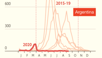 Flu Season In The Southern Hemisphere During The 2020 COVID-19 Pandemic Compared To The Previous Five Years, Visualized