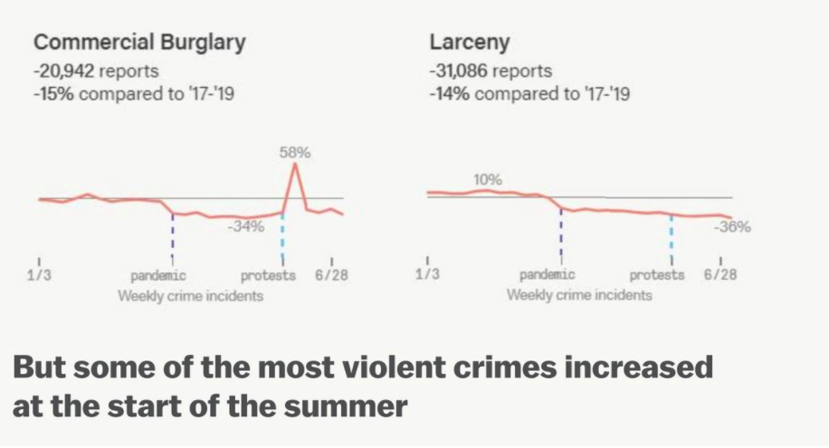 The Truth About Violent Crime In American Cities, Explained In 11 Charts