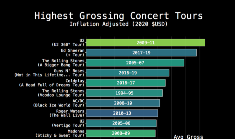 The Highest-Grossing Concert Tours, Visualized - Digg