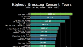 The Highest-Grossing Concert Tours, Visualized