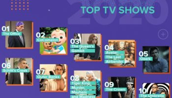 The Most Streamed Movies And TV Shows On Netflix In 2020, Visualized