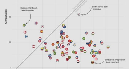 The Countries That Value Family, Work, Friends, Leisure, Religion And Politics The Most, Visualized